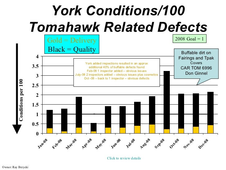 York Conditions/100                               Tomahawk Related Defects                                     Gold = Deli...