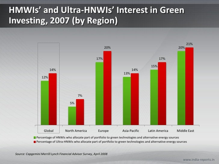 HMWIs' and Ultra-HNWIs' Interest in Green Investing, 2007 (by Region)<br />www.india-reports.in<br />Source: Capgemini Mer...