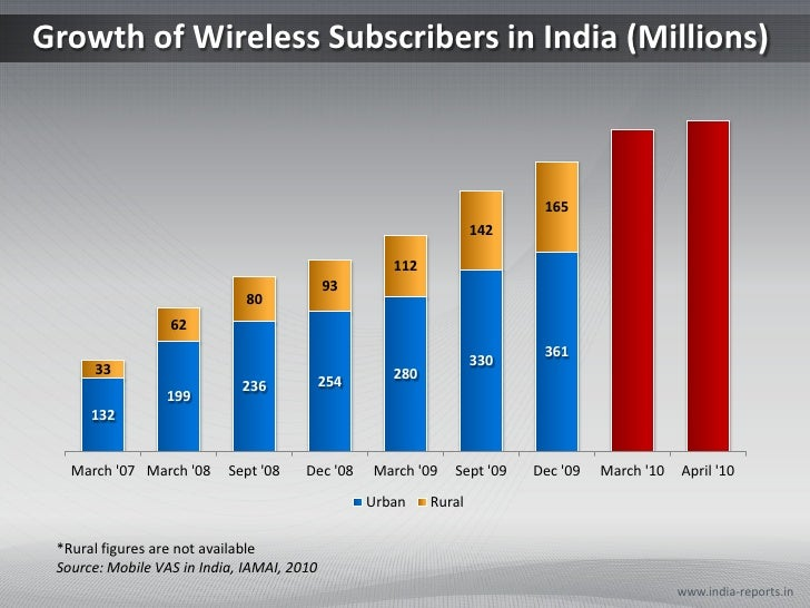 Growth of Wireless Subscribers in India (Millions)<br />www.india-reports.in<br />*Rural figures are not available<br />So...