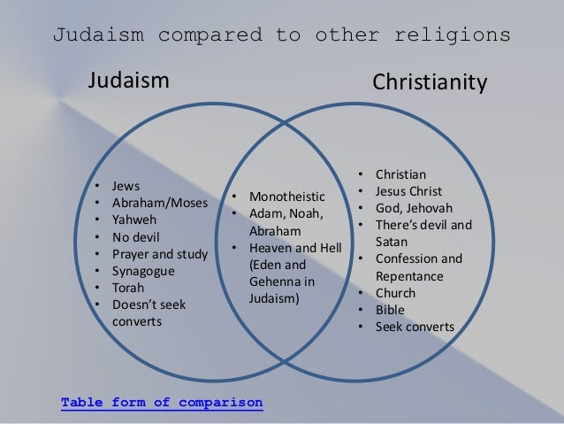 christianity judaism similarities differences essay Compare and contrast judaism, christianity and islam the three religions have significant similarities and differences presented the custom essay services.