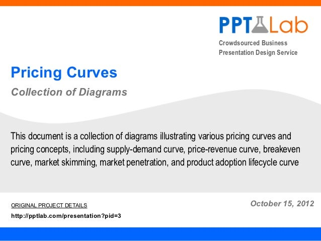 Pricing Curves Diagrams