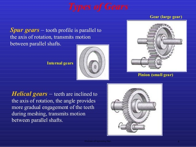 Types Of Gears : Types of gears