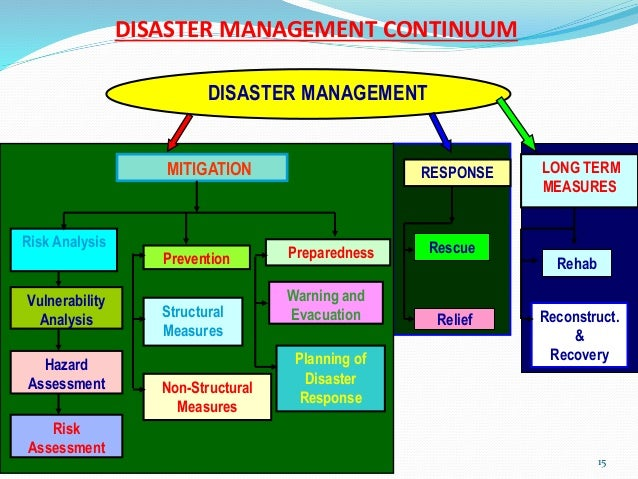 Effective measures to make a disaster management plan for floods