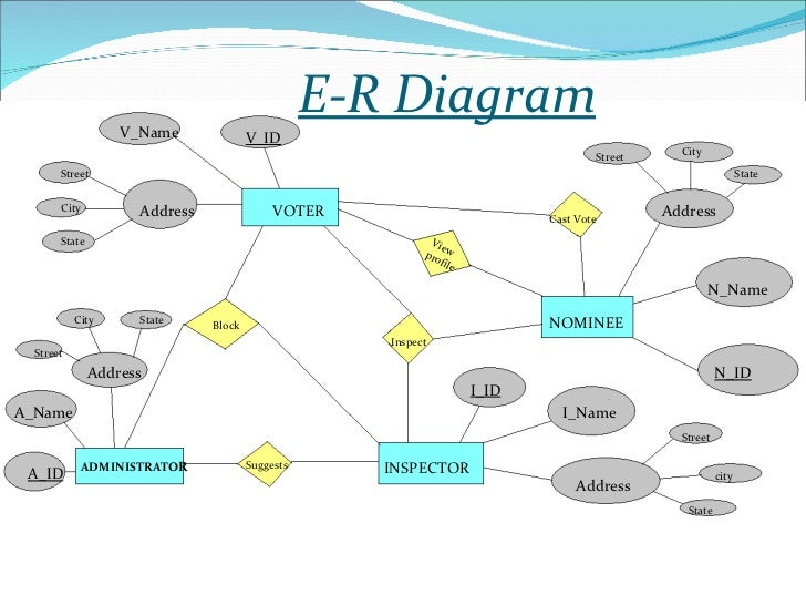 ppt on online voting      e r diagram