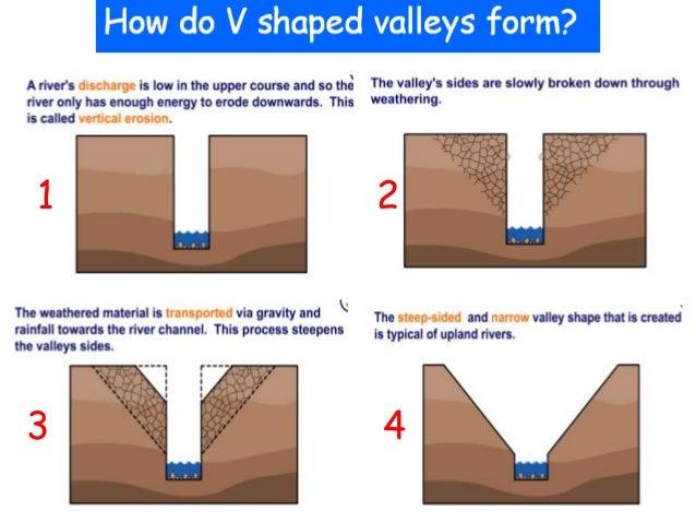 river rapids diagram best free home design idea
