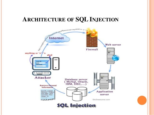 sql injection attacks Sql injection attacks to view this video please enable javascript, and consider  upgrading to a web browser that supports html5 video.