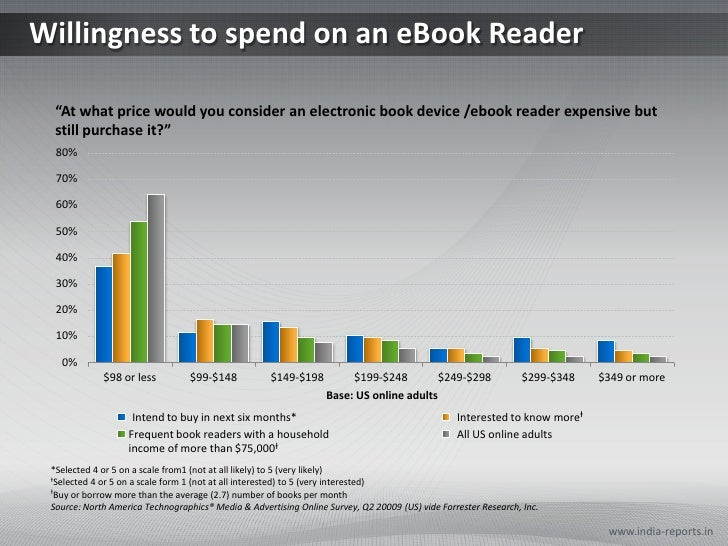PPT on Willingness to Pay for eReaders