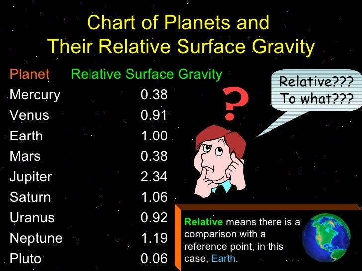 gravity planets solar system - photo #26