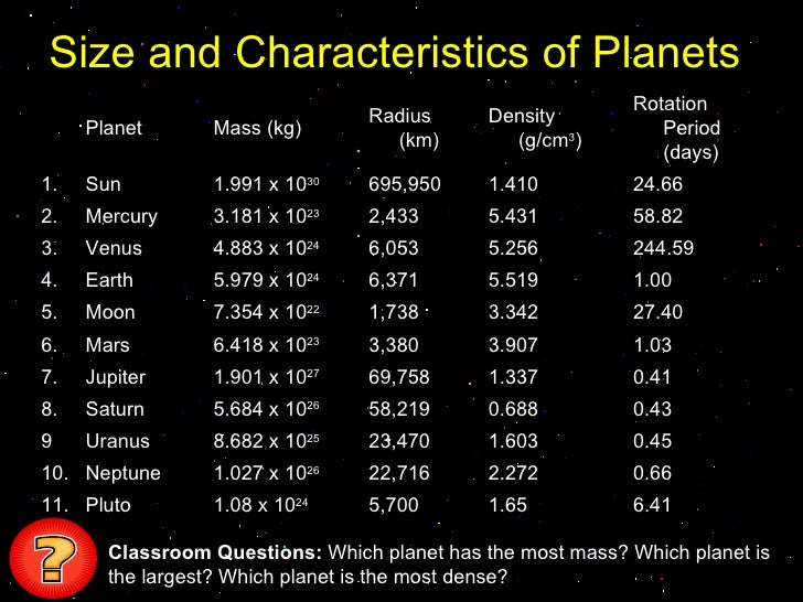 masses and distances of planets table - photo #26