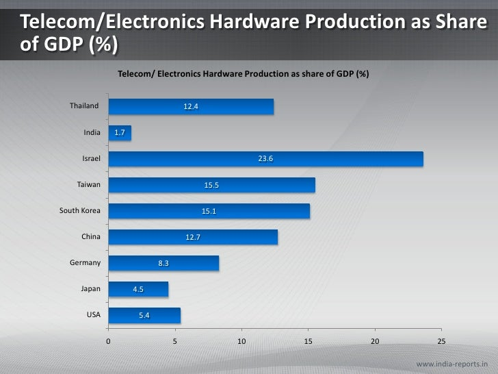 Telecom/Electronics Hardware Production as Share of GDP (%)<br />www.india-reports.in<br />