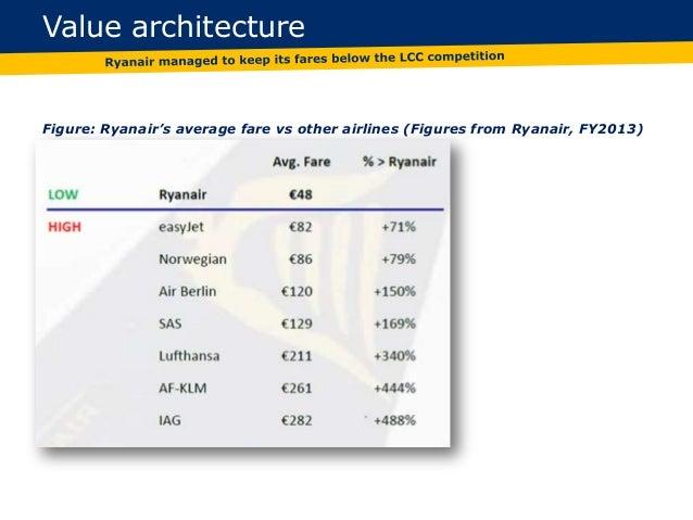 ryanair business model