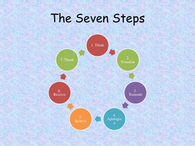 Captivating Seven Steps To Control Your Subconscious Mind.