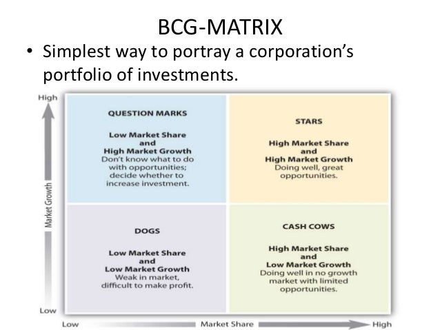 bcg matrix of birla idea cellular Join facebook to connect with veeneet acharya and others  mathematical theorems you had no idea existed, cause they're false, matrix cellular services.