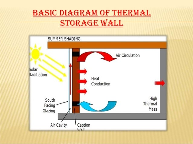 thermal storage wall or thrombe wall  prototype model