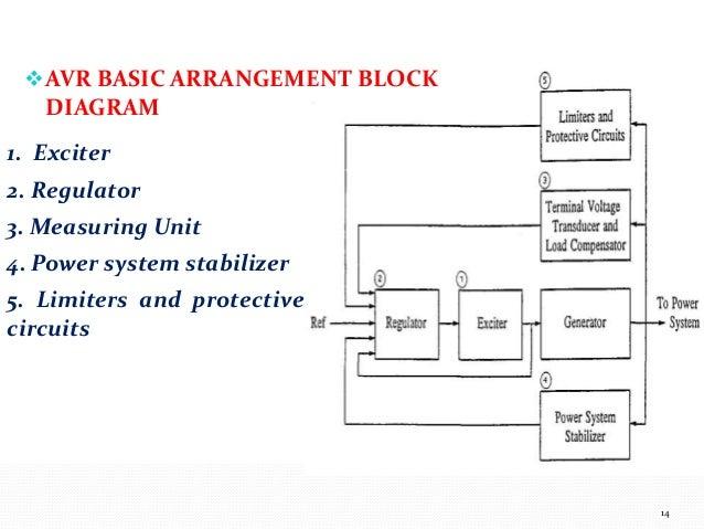 automatic voltage regulator block diagram   ic voltage regulators    ppt turbo generator