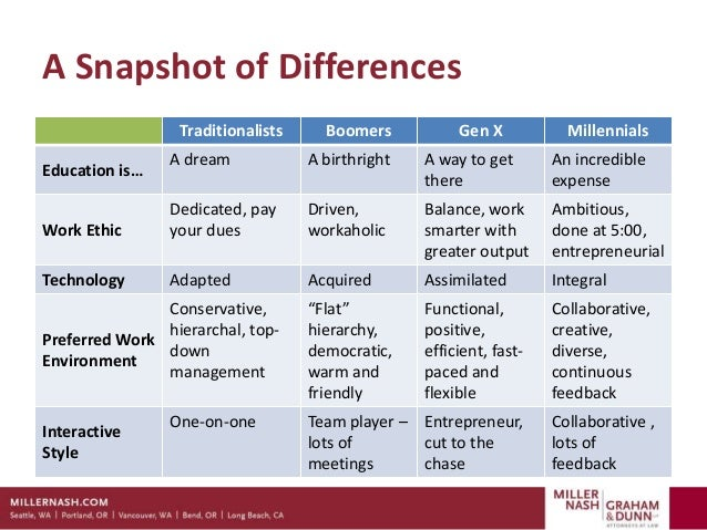 how generational differences influence organizational culture of the workplace How generational differences influence organizational culture of the workplace generational differences in the workplace composition ii—eng 102 generational.