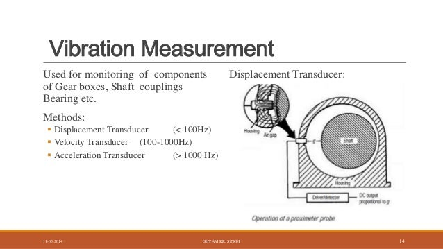 Condition Monitoring Of Rotating Machines Ppt