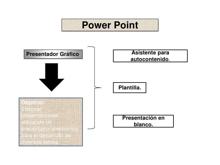 Power Point<br />Presentador Gráfico<br />Asistente para autocontenido.<br />Plantilla.<br />Objetivo:<br />Elaborar prese...