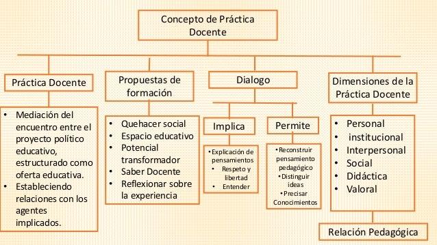 Practica docente for Practica de oficina concepto