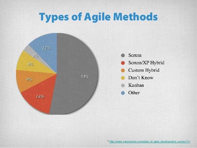 Implementation of agile methodology