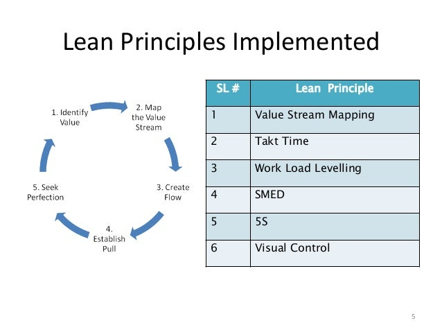 application of lean principles in a It presents the principles of lean service in an organized way, companies applying lean service, and best practices and tools in the.