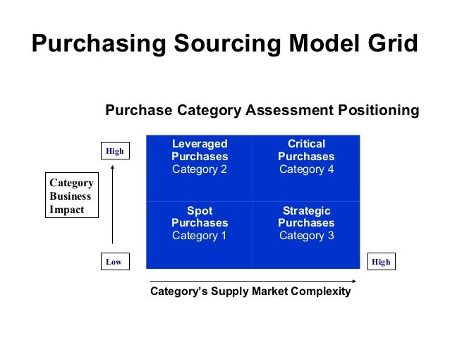 category management in purchasing pdf