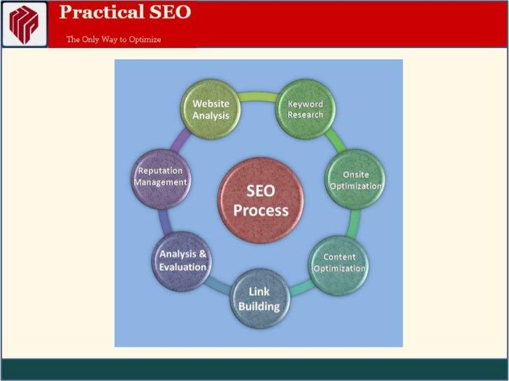 Practical seo process