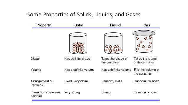 Practicing science (Properties of foods)