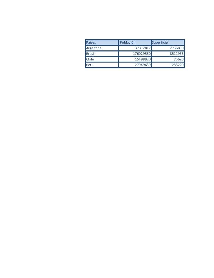 Paises      Población         SuperficieArgentina            37812817            2766890Brasil              176029560     ...