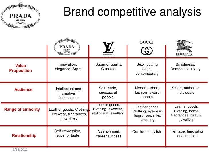 marketing strategy prada The key elements of gucci s marketing strategy marketing essay print reference this  published:  prada, burberry, ferragamo, dior, dolce & gabbana, versace, etc.