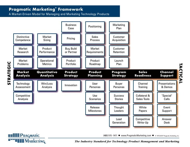 Pragmatic Marketing Framework                                           ®        A Market-Driven Model for Managing and Ma...