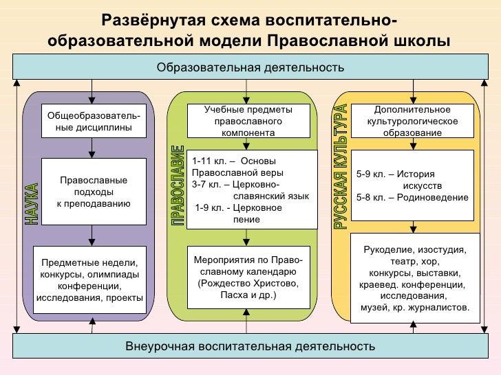 Развёрнутая схема