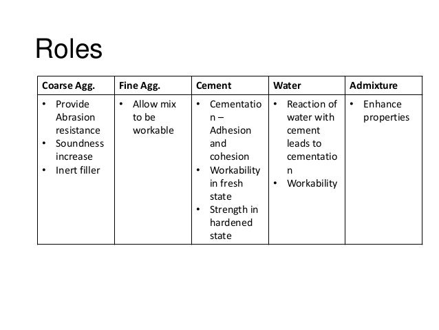 Roles Coarse Agg.  Fine Agg.  Cement  Water  Admixture  • Provide Abrasion resistance • Soundness increase • Inert filler ...