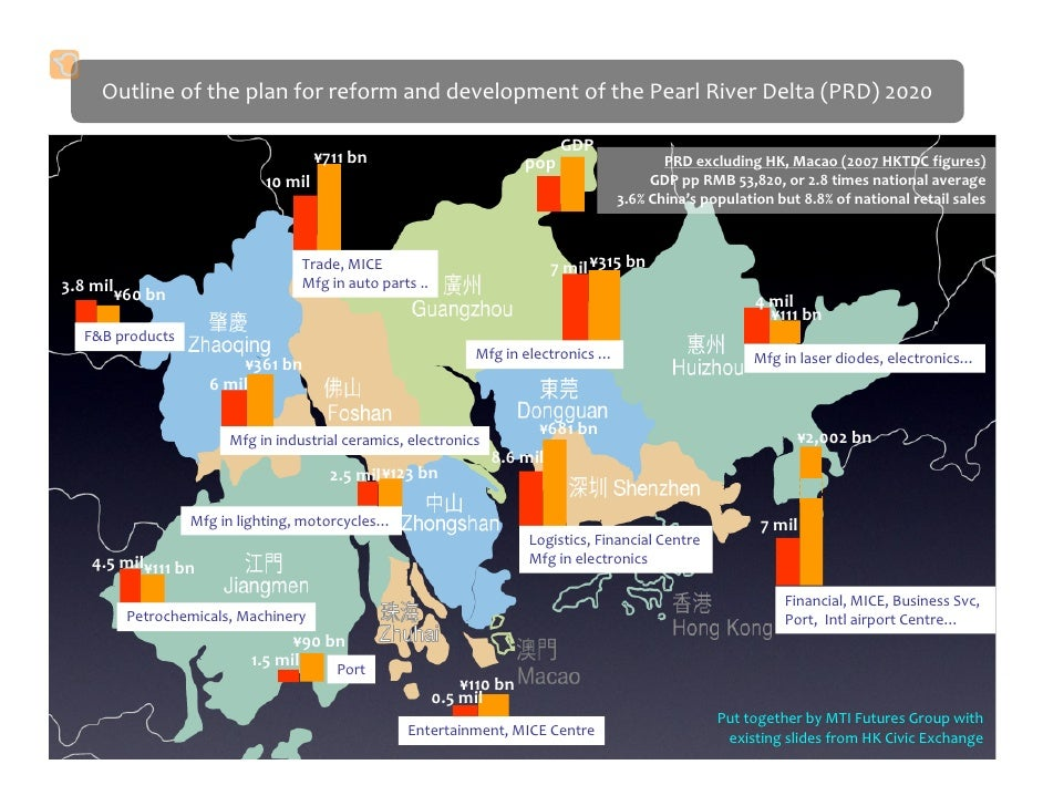 Outline of the plan for reform and development of the Pearl River Delta (PRD) 2020                                        ...