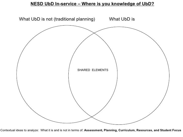 NESD UbD In-service – Where is you knowledge of UbD? What UbD is not (traditional planning) What UbD is SHARED  ELEMENTS C...