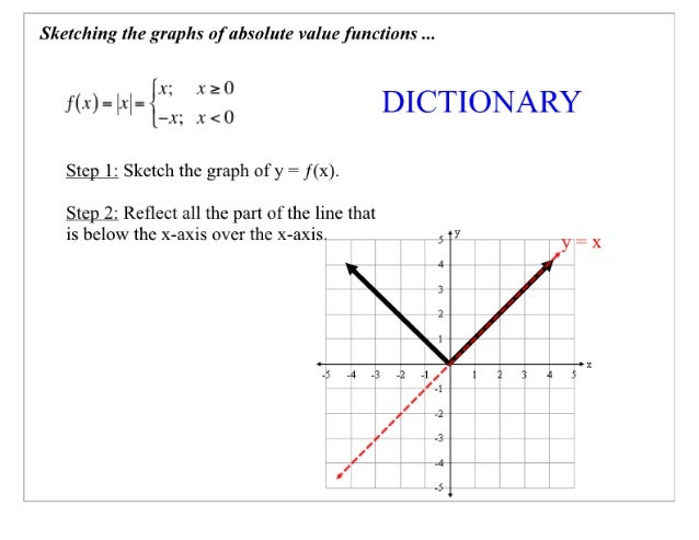 """Sketching the graphs of absolute value functions   r<. c)-lxl-{'""""' """"° DICTIONARY  —. x';  x < 0  _S§e'; )_l:  Sketch the g..."""