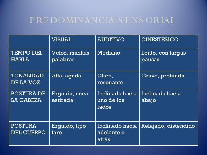 PREDOMINANCIA SENSORIAL VISUAL AUDITIVO CINESTÉSICO TEMPO DEL HABLA Veloz, muchas palabras Mediano Lento, con largas pausa...