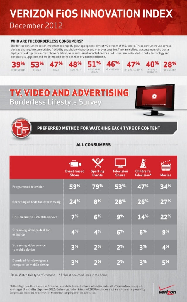 Verizon Borderless Lifestlye Survey: Preferred method for watching each type of content