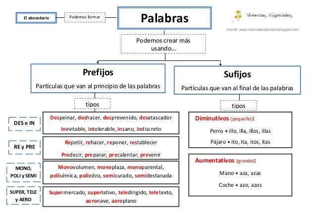 prefijos y sufijos en ingles pdf