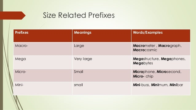 Smallest prefix