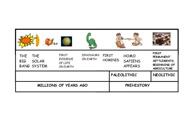 Prehistory Timeline | ...