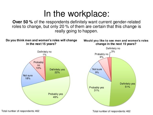 gender roles in the work of Gender stereotyping in the workplace and the discrimination it creates -- danica dodds december 1st, 2006 | paula brantner (note: paula brantner is on vacation this.