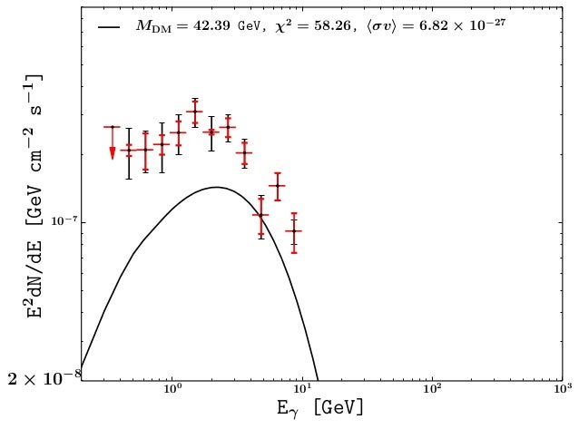100 101 102 103 Eγ [GeV] 10−7 E2 dN/dE[GeVcm−2 s−1 ] 2 × 10−8 MDM = 42.39 GeV, χ2 = 58.26, σv = 6.82 × 10−27