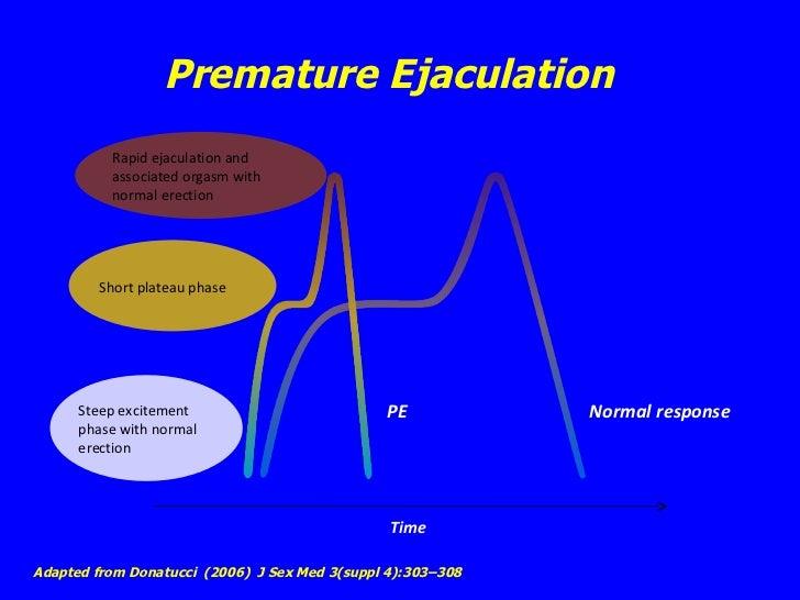 average+time+before+ejaculation
