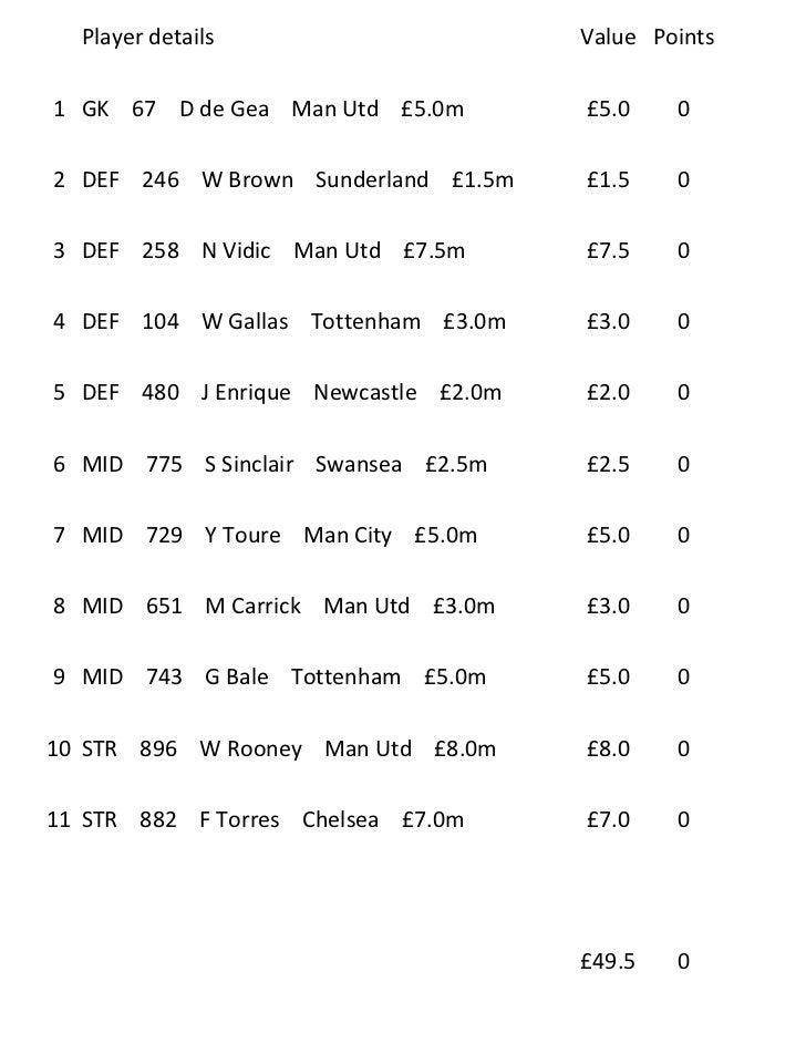 Player details                      Value Points1 GK 67 D de Gea Man Utd £5.0m        £5.0    02 DEF 246 W Brown Sunderlan...