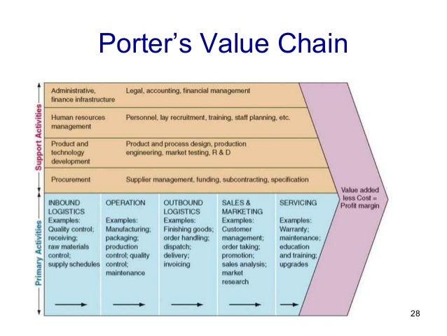 what is value chain pdf
