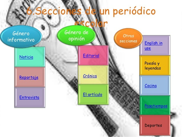Prensa escolar ii 1 for Cuales son las secciones de un periodico mural