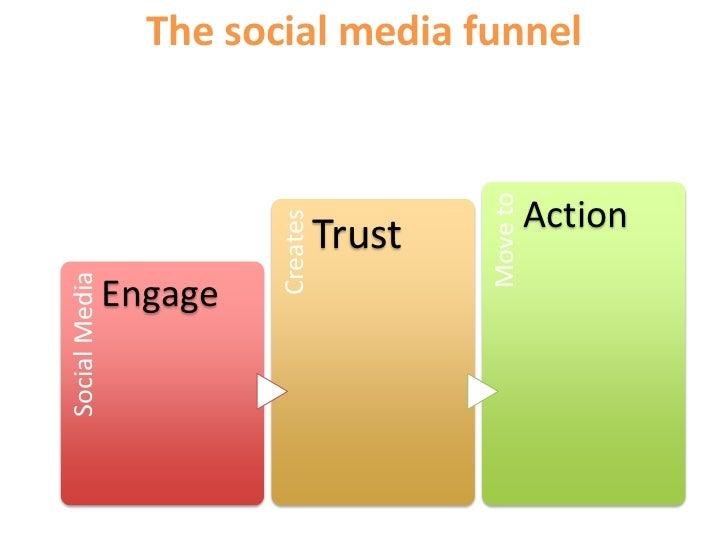 The social media funnel<br />
