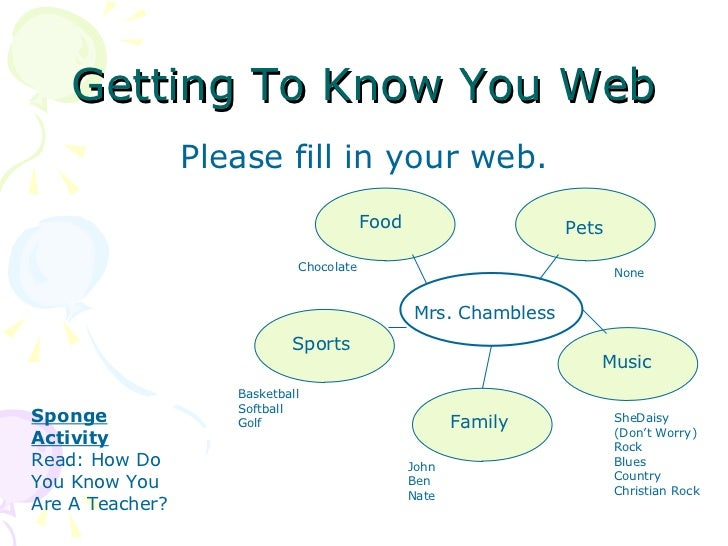 Getting To Know You Web <ul><li>Please fill in your web. </li></ul>Mrs. Chambless Food Pets Music Family Sports Chocolate ...