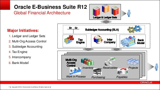 e Business Suite R12 e Business Suite R12